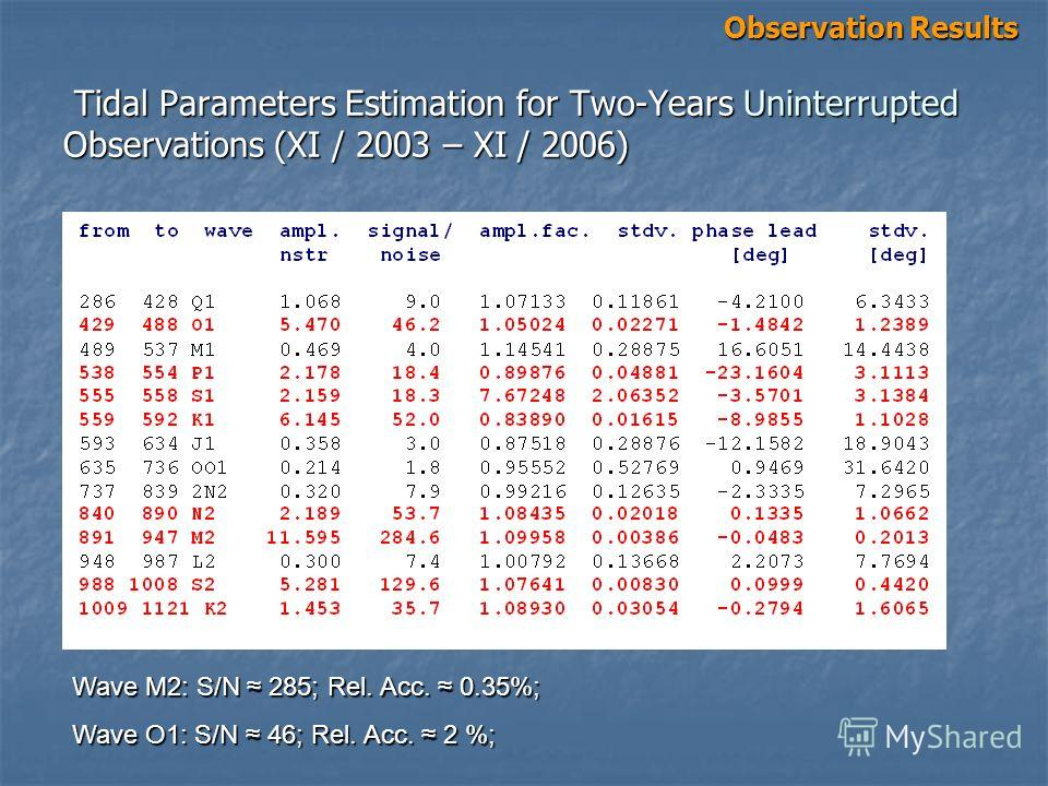 Tidal Parameters Estimation for Two-Years Uninterrupted Observations (XI / 2003 – XI / 2006) Tidal Parameters Estimation for Two-Years Uninterrupted Observations (XI / 2003 – XI / 2006) Observation Results Wave M2: S/N 285; Rel. Acc. 0.35%; Wave O1: