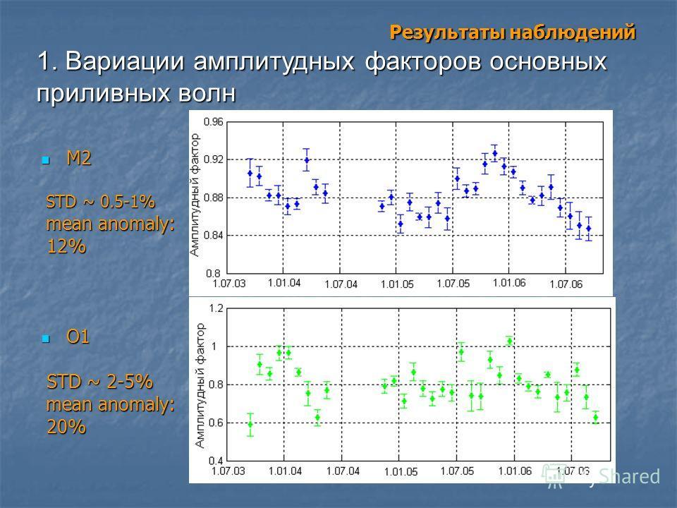 Результаты наблюдений М2 М2 STD ~ 0.5-1% STD ~ 0.5-1% mean anomaly: mean anomaly: 12% 12% О1 О1 STD ~ 2-5% STD ~ 2-5% mean anomaly: mean anomaly: 20% 20% 1. Вариации амплитудных факторов основных приливных волн