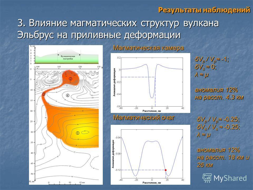 3. Влияние магматических структур вулкана Эльбрус на приливные деформации Результаты наблюдений Магматическая камера Магматический очаг δV p / V p -1; δV s 0; λ μ аномалия 12% на расст. 4.3 км δV p / V p -0.25; δV s / V s -0.25; λ μ аномалия 12% на р