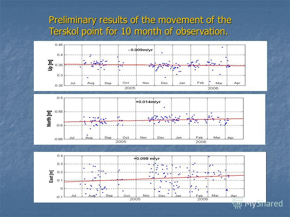 Preliminary results of the movement of the Terskol point for 10 month of observation.