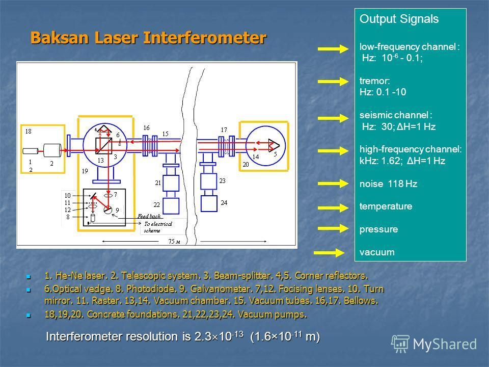 Baksan Laser Interferometer 1. He-Ne laser. 2. Telescopic system. 3. Beam-splitter. 4,5. Corner reflectors. 1. He-Ne laser. 2. Telescopic system. 3. Beam-splitter. 4,5. Corner reflectors. 6.Optical vedge. 8. Photodiode. 9. Galvanometer. 7,12. Focisin