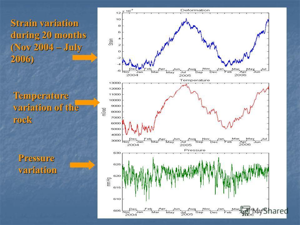 Strain variation during 20 months (Nov 2004 – July 2006) Temperature variation of the rock Pressure variation