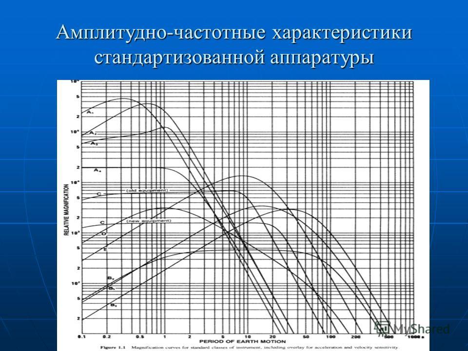 Амплитудно-частотные характеристики стандартизованной аппаратуры