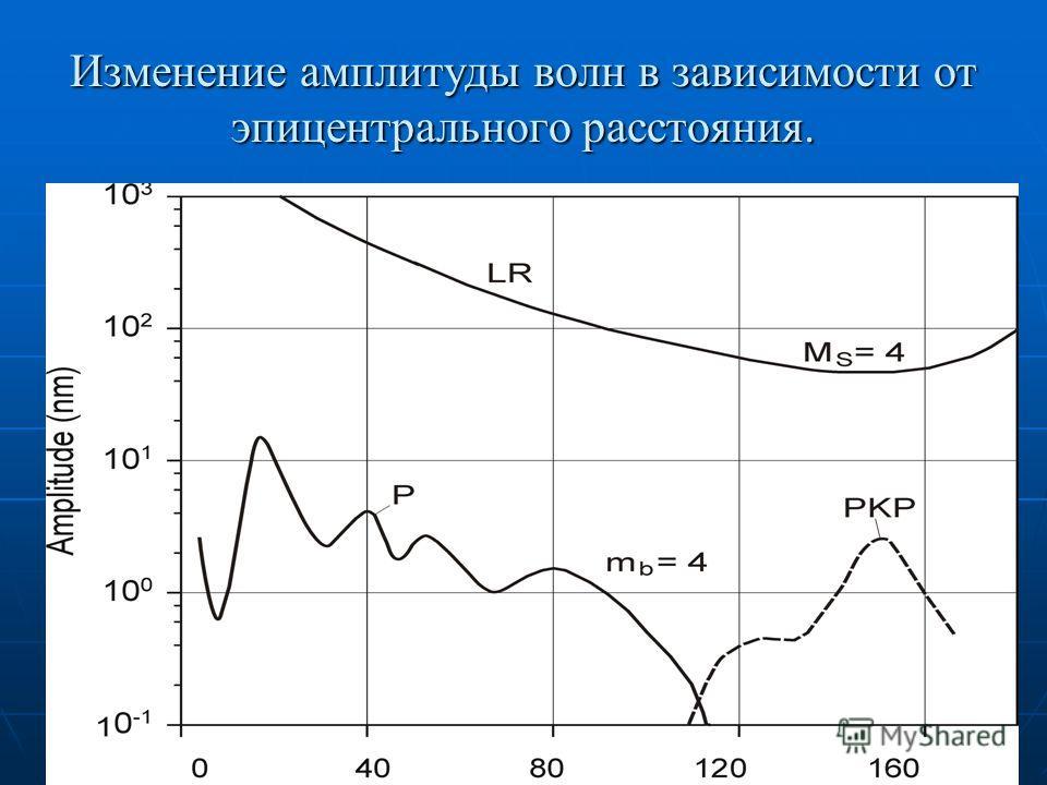 Изменение амплитуды волн в зависимости от эпицентрального расстояния.