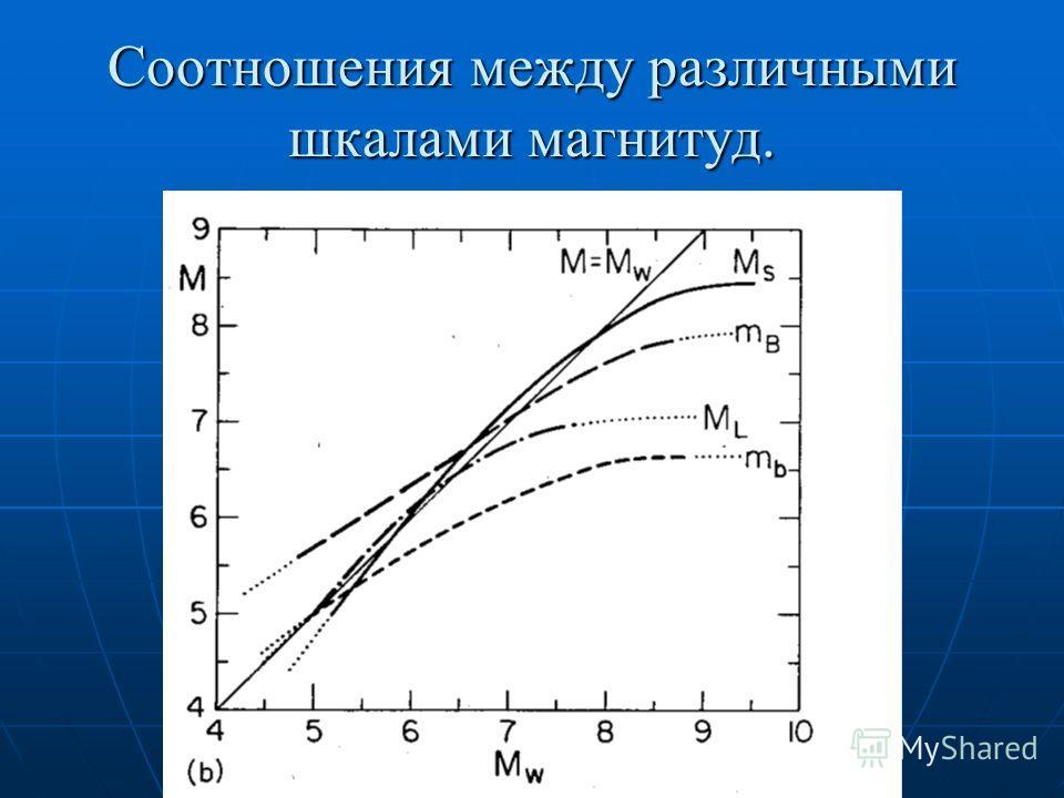 Соотношения между различными шкалами магнитуд.