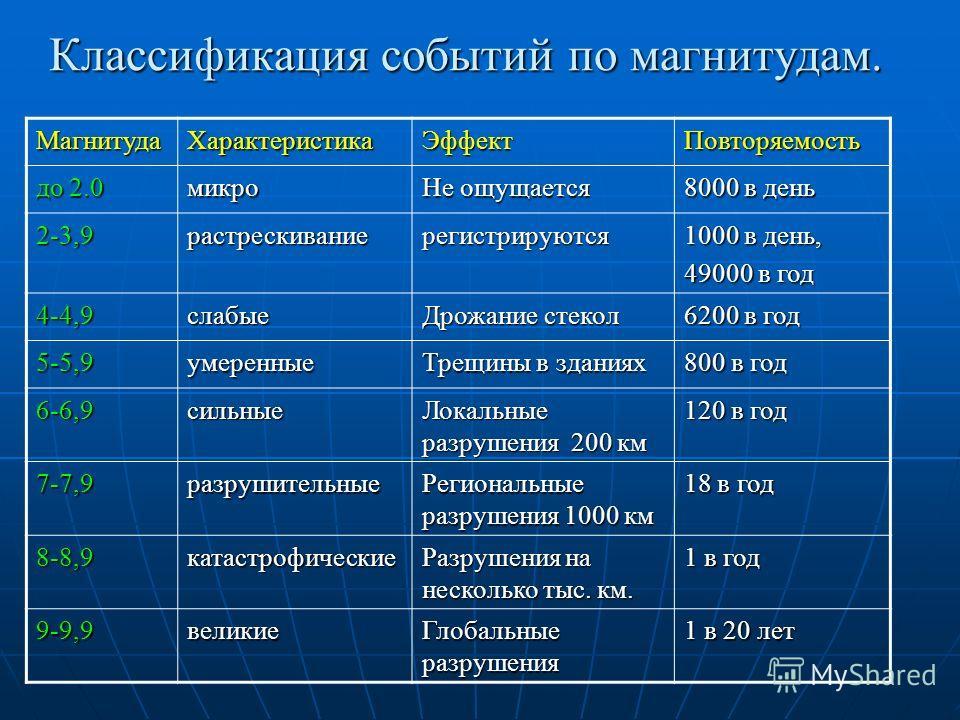 Классификация событий по магнитудам. МагнитудаХарактеристикаЭффектПовторяемость до 2.0 микро Не ощущается 8000 в день 2-3,9растрескиваниерегистрируются 1000 в день, 49000 в год 4-4,9слабые Дрожание стекол 6200 в год 5-5,9умеренные Трещины в зданиях 8