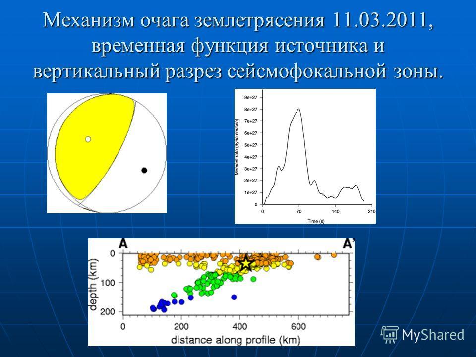 Механизм очага землетрясения 11.03.2011, временная функция источника и вертикальный разрез сейсмофокальной зоны.