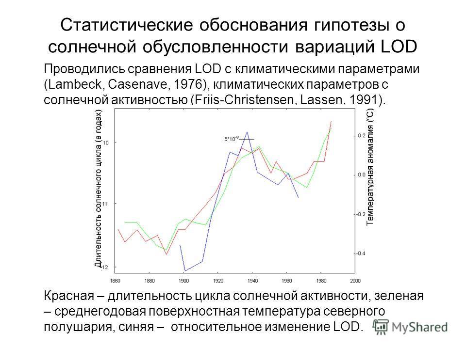 Статистические обоснования гипотезы о солнечной обусловленности вариаций LOD Проводились сравнения LOD с климатическими параметрами (Lambeck, Casenave, 1976), климатических параметров с солнечной активностью (Friis-Christensen, Lassen, 1991). Красная