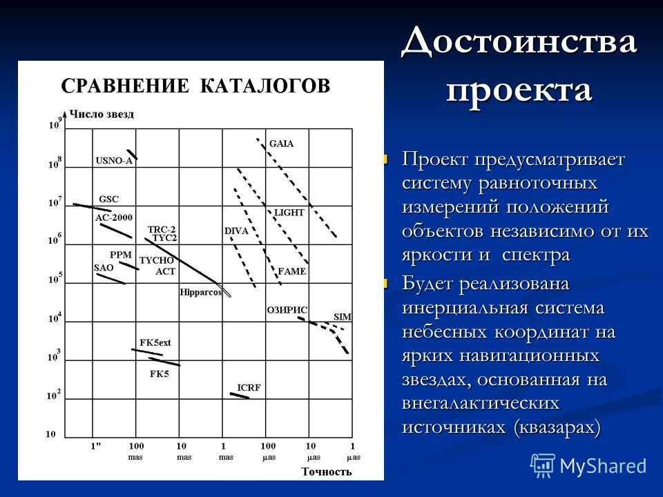 Достоинства проекта Проект предусматривает систему равноточных измерений положений объектов независимо от их яркости и спектра Проект предусматривает систему равноточных измерений положений объектов независимо от их яркости и спектра Будет реализован