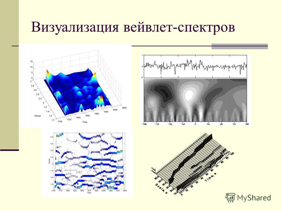 Визуализация вейвлет-спектров