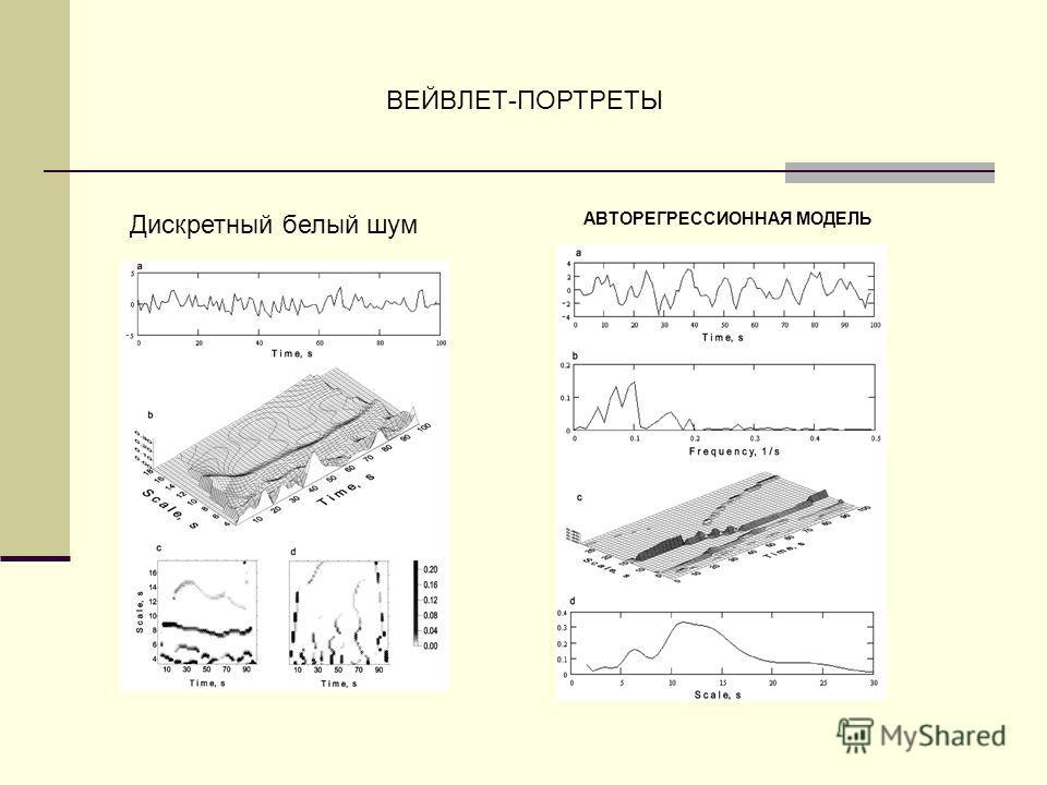 ВЕЙВЛЕТ-ПОРТРЕТЫ АВТОРЕГРЕССИОННАЯ МОДЕЛЬ Дискретный белый шум