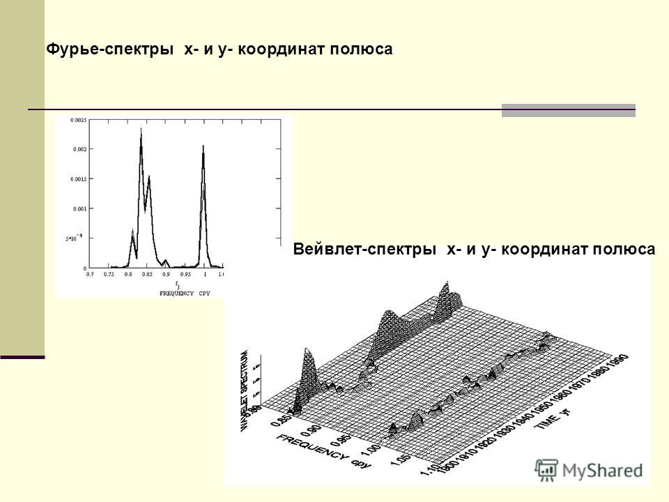 Фурье-спектры x- и y- координат полюса Вейвлет-спектры x- и y- координат полюса