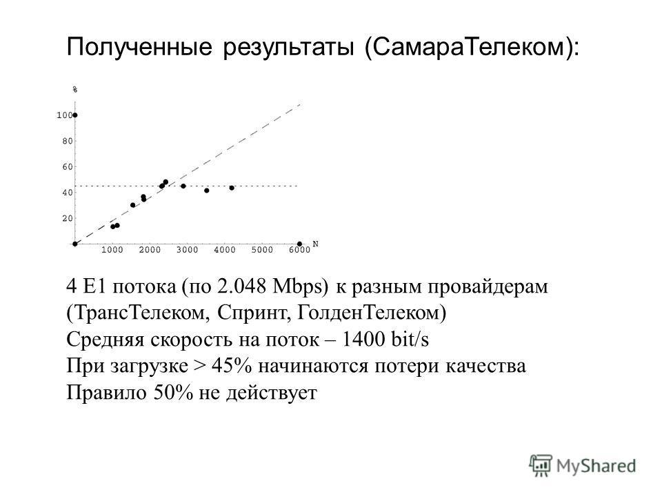 Полученные результаты (СамараТелеком): 4 E1 потока (по 2.048 Mbps) к разным провайдерам (ТрансТелеком, Спринт, ГолденТелеком) Средняя скорость на поток – 1400 bit/s При загрузке > 45% начинаются потери качества Правило 50% не действует