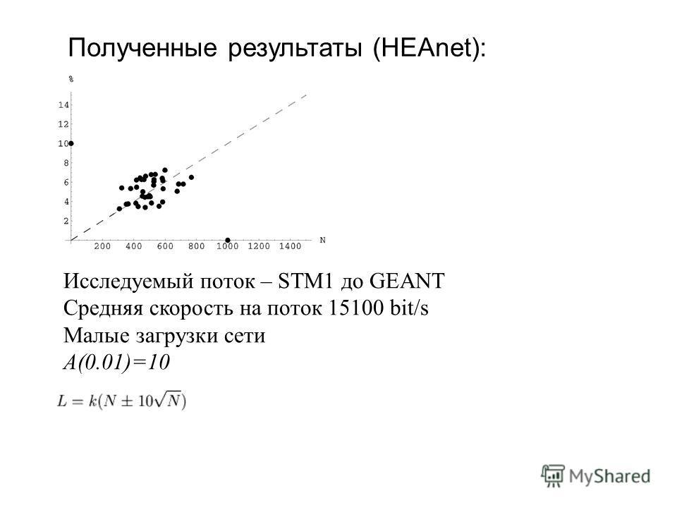 Полученные результаты (HEAnet): Исследуемый поток – STM1 до GEANT Средняя скорость на поток 15100 bit/s Малые загрузки сети А(0.01)=10