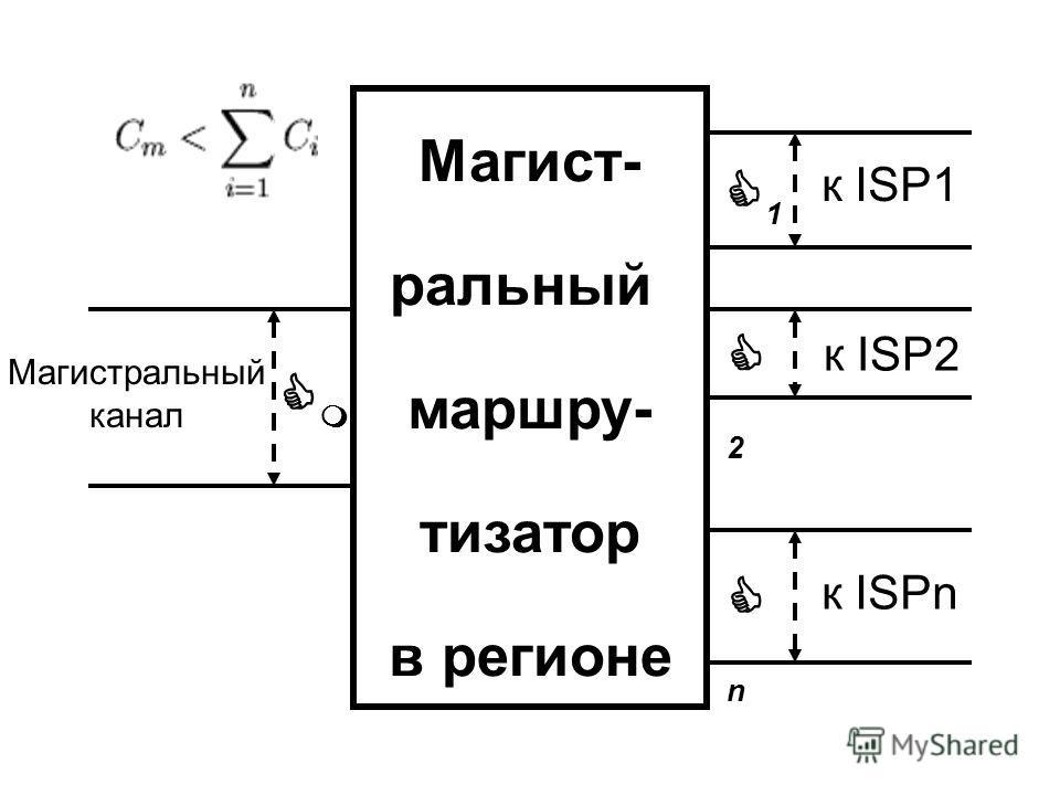 Магист- ральный маршру- тизатор в регионе CmCm Магистральный канал C1C1 к ISP1 C2C2 к ISP2 CnCn к ISPn