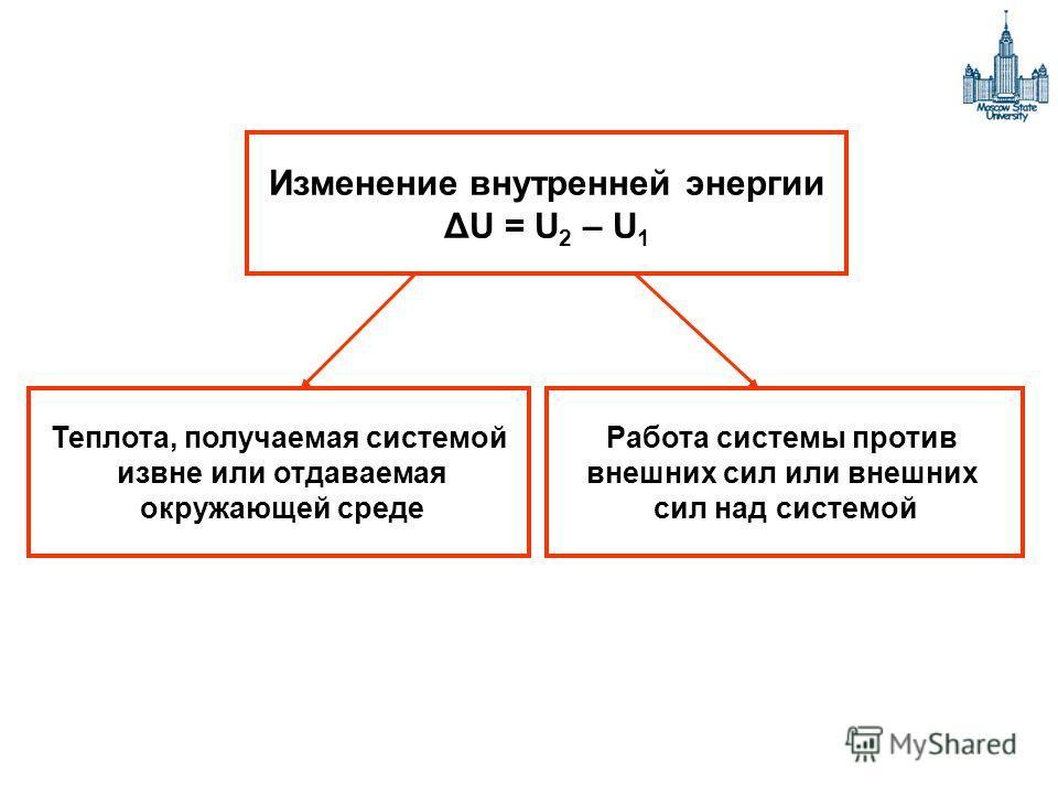 Изменение внутренней энергии ΔU = U 2 – U 1 Теплота, получаемая системой извне или отдаваемая окружающей среде Работа системы против внешних сил или внешних сил над системой