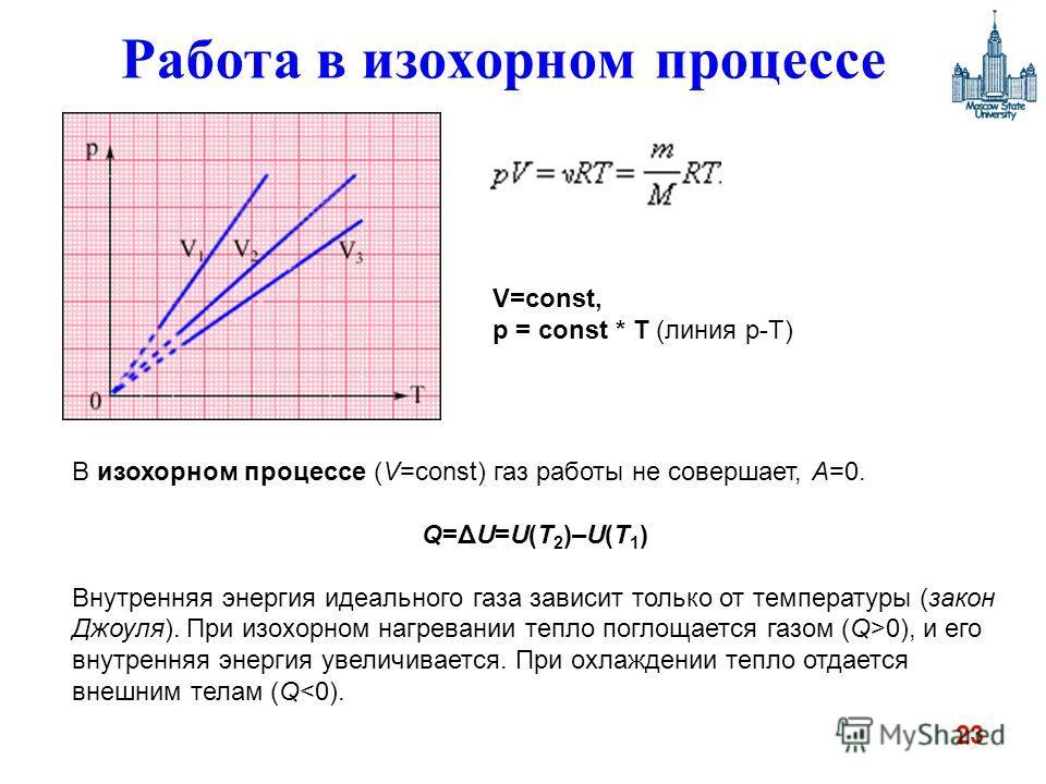 23 Работа в изохорном процессе В изохорном процессе (V=const) газ работы не совершает, A=0. Q=ΔU=U(T 2 )–U(T 1 ) Внутренняя энергия идеального газа зависит только от температуры (закон Джоуля). При изохорном нагревании тепло поглощается газом (Q>0),