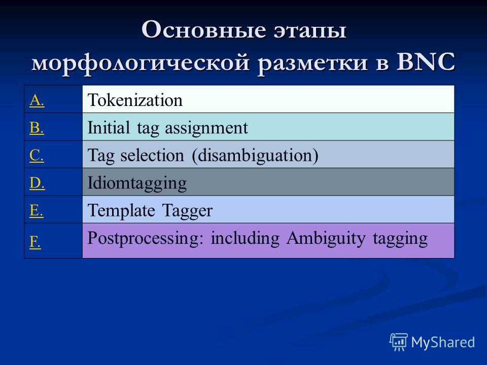 Основные этапы морфологической разметки в BNC A. Tokenization B. Initial tag assignment C. Tag selection (disambiguation) D. Idiomtagging E. Template Tagger F. Postprocessing: including Ambiguity tagging