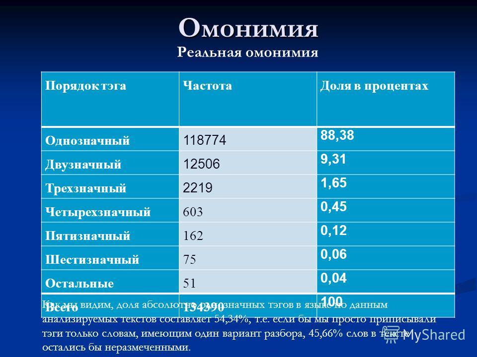 Омонимия Порядок тэгаЧастотаДоля в процентах Однозначный 118774 88,38 Двузначный 12506 9,31 Трехзначный 2219 1,65 Четырехзначный603 0,45 Пятизначный162 0,12 Шестизначный75 0,06 Остальные51 0,04 Всего134390 100 Реальная омонимия Как мы видим, доля абс
