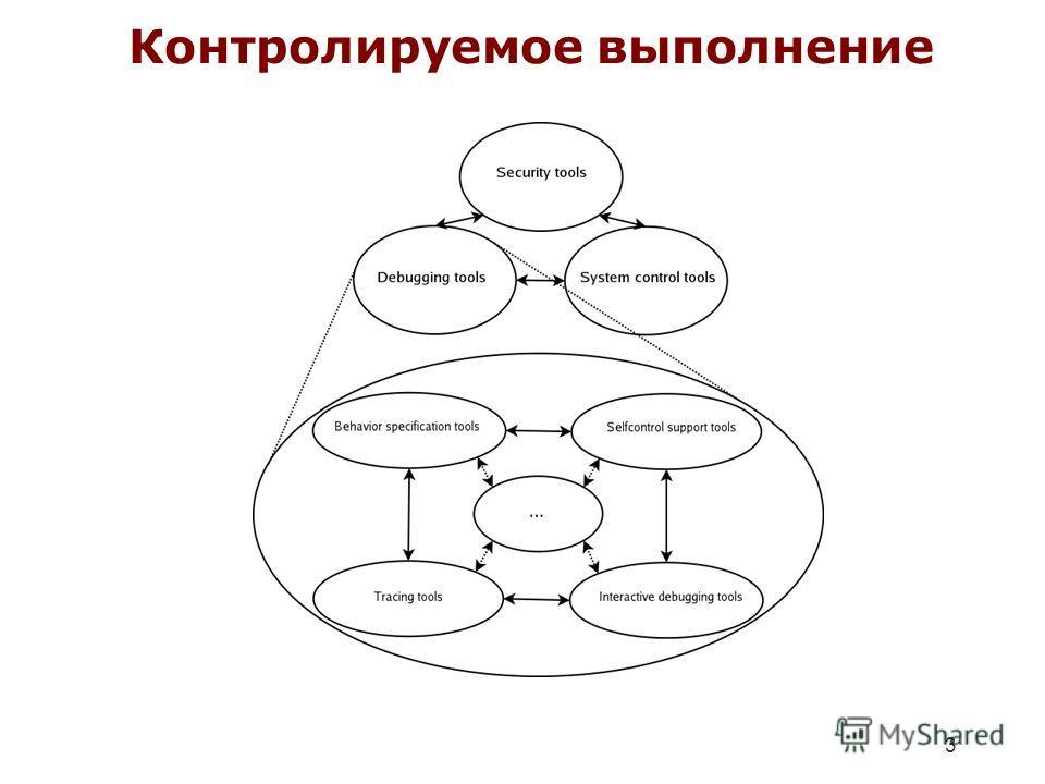 3 Контролируемое выполнение