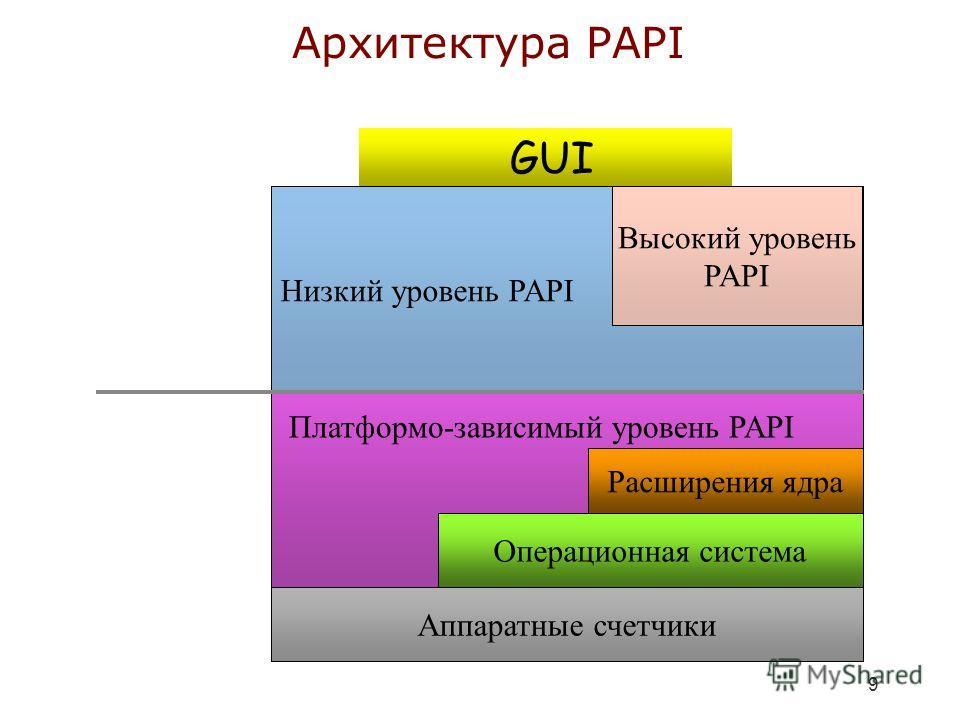 9 Архитектура PAPI GUI Низкий уровень PAPI Высокий уровень PAPI Аппаратные счетчики Операционная система Расширения ядра Платформо-зависимый уровень PAPI