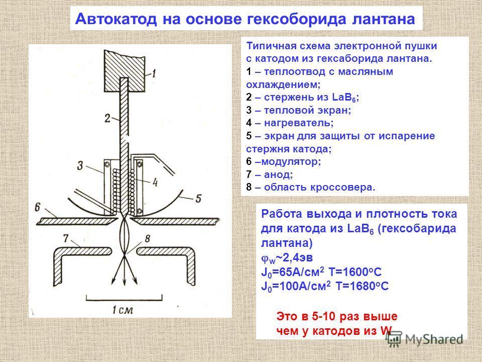 Типичная схема электронной пушки с катодом из гексаборида лантана. 1 – теплоотвод с масляным охлаждением; 2 – стержень из LaB 6 ; 3 – тепловой экран; 4 – нагреватель; 5 – экран для защиты от испарение стержня катода; 6 –модулятор; 7 – анод; 8 – облас
