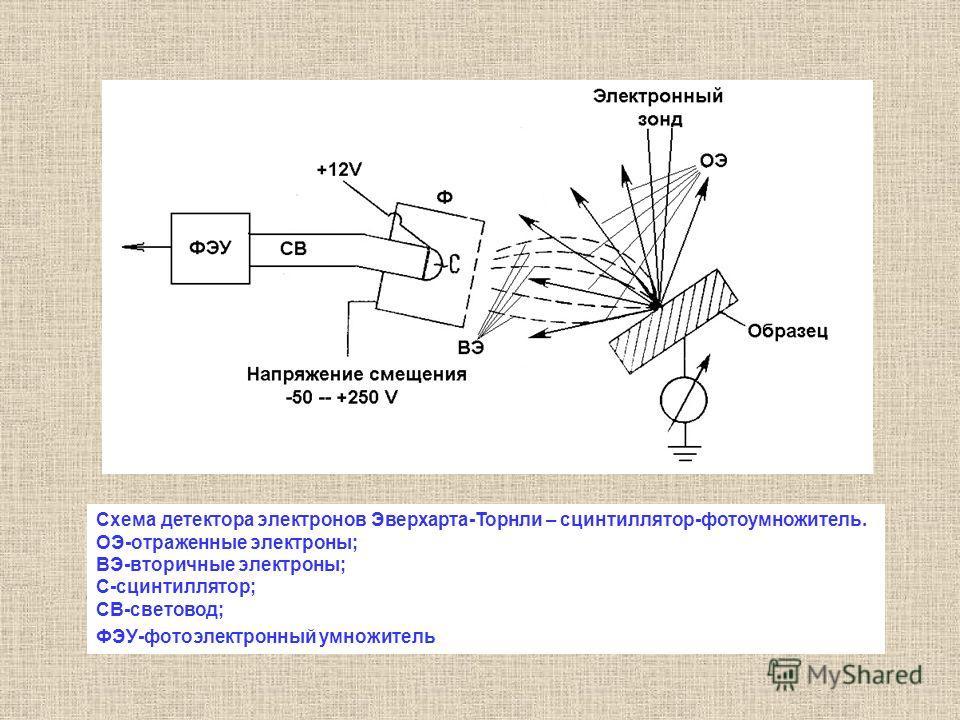 Схема детектора электронов Эверхарта-Торнли – сцинтиллятор-фотоумножитель. ОЭ-отраженные электроны; ВЭ-вторичные электроны; С-сцинтиллятор; СВ-световод; ФЭУ-фотоэлектронный умножитель