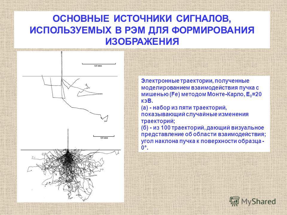 ОСНОВНЫЕ ИСТОЧНИКИ СИГНАЛОВ, ИСПОЛЬЗУЕМЫХ В РЭМ ДЛЯ ФОРМИРОВАНИЯ ИЗОБРАЖЕНИЯ Электронные траектории, полученные моделированием взаимодействия пучка с мишенью (Fe) методом Монте-Карло, Е 0 =20 кэВ. (а) - набор из пяти траекторий, показывающий случайны
