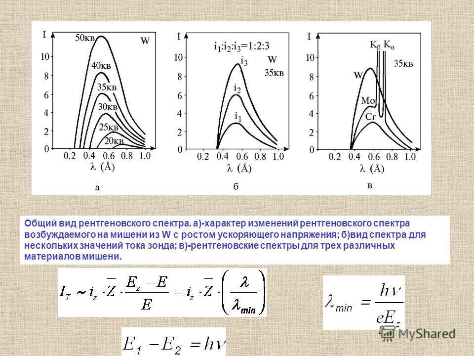 Общий вид рентгеновского спектра. а)-характер изменений рентгеновского спектра возбуждаемого на мишени из W с ростом ускоряющего напряжения; б)вид спектра для нескольких значений тока зонда; в)-рентгеновские спектры для трех различных материалов мише