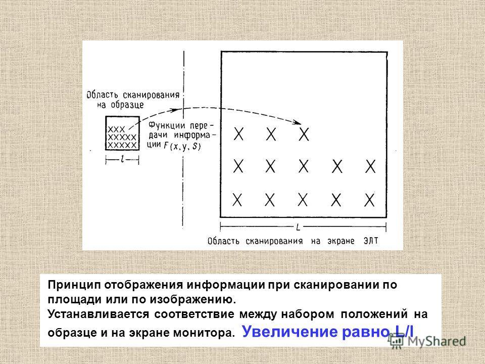 Принцип отображения информации при сканировании по площади или по изображению. Устанавливается соответствие между набором положений на образце и на экране монитора. Увеличение равно L/l