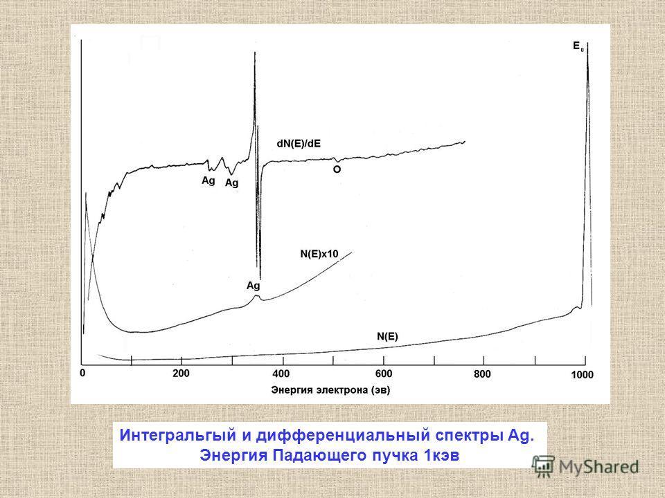 Интегральгый и дифференциальный спектры Ag. Энергия Падающего пучка 1кэв