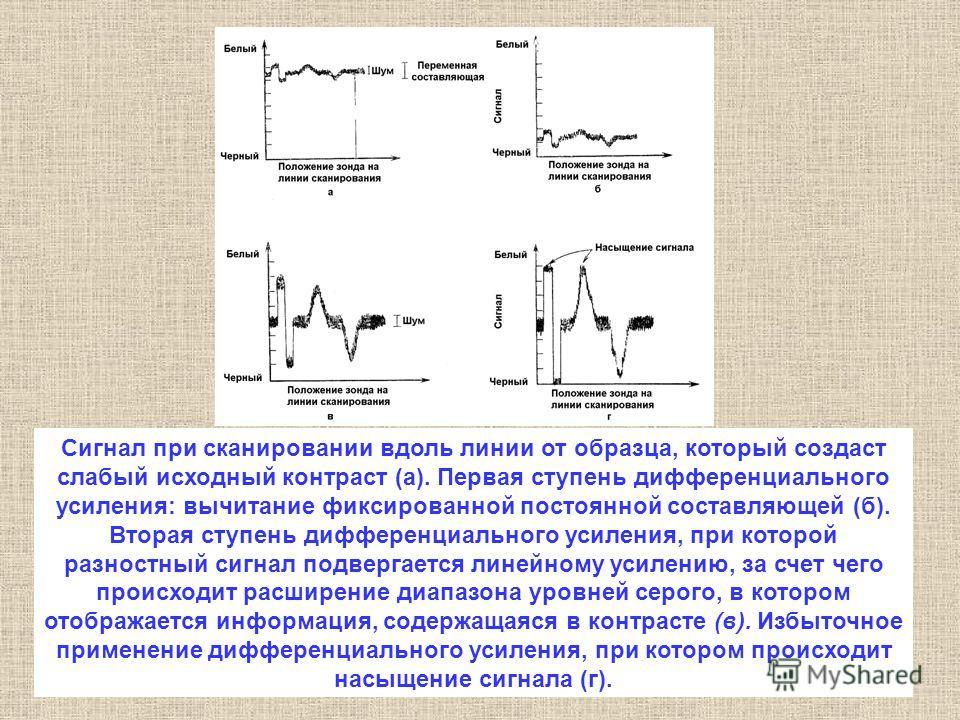 Сигнал при сканировании вдоль линии от образца, который создаст слабый исходный контраст (а). Первая ступень дифференциального усиления: вычитание фиксированной постоянной составляющей (б). Вторая ступень дифференциального усиления, при которой разно
