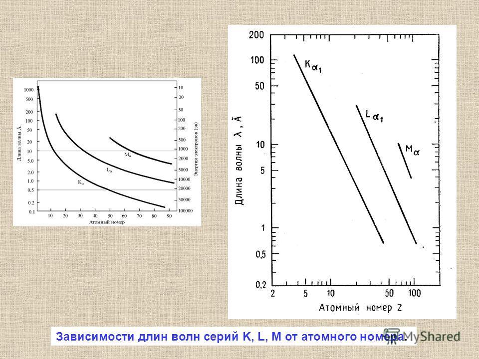 Зависимости длин волн серий K, L, M от атомного номера.