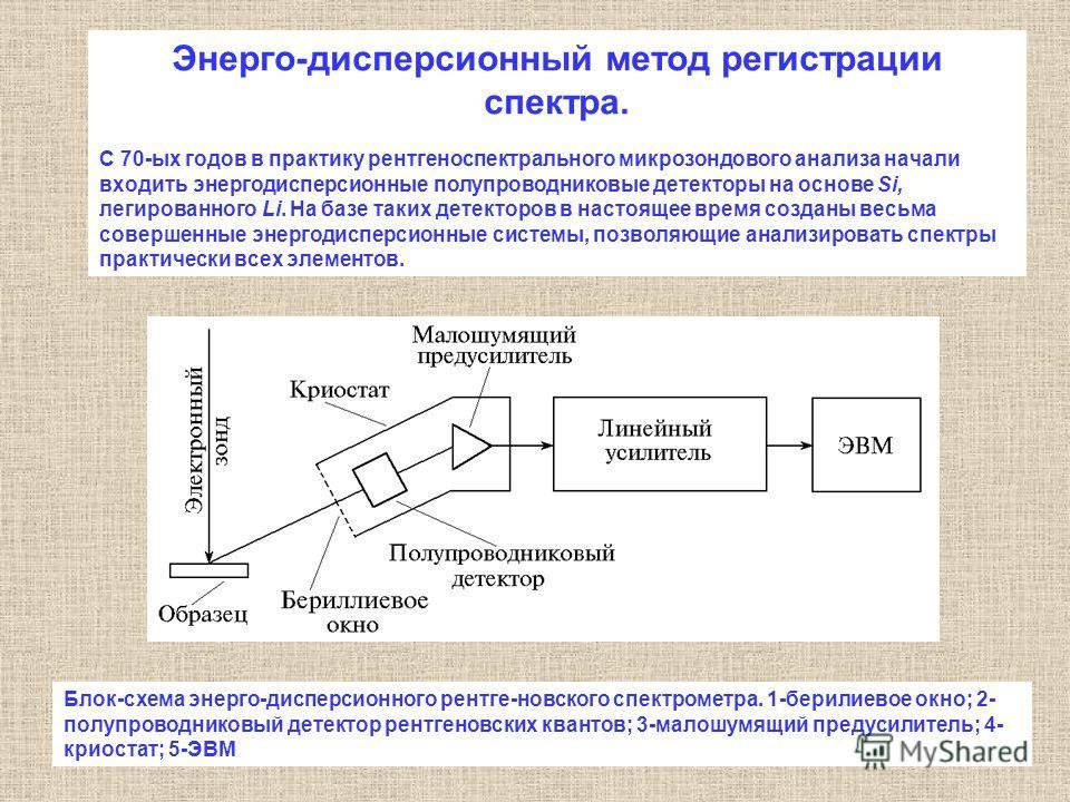 Энерго-дисперсионный метод регистрации спектра. С 70-ых годов в практику рентгеноспектрального микрозондового анализа начали входить энергодисперсионные полупроводниковые детекторы на основе Si, легированного Li. На базе таких детекторов в настоящее