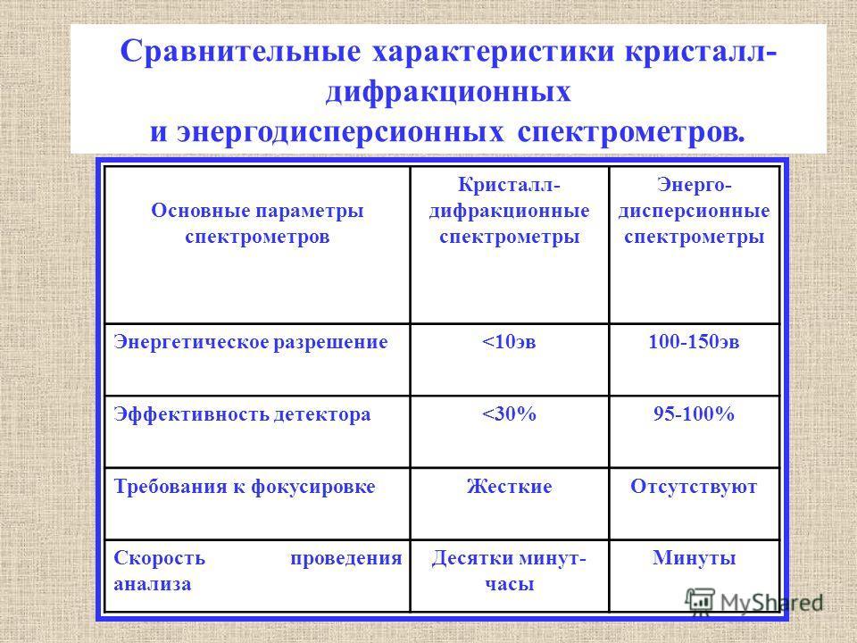 Сравнительные характеристики кристалл- дифракционных и энергодисперсионных спектрометров. Основные параметры спектрометров Кристалл- дифракционные спектрометры Энерго- дисперсионные спектрометры Энергетическое разрешение
