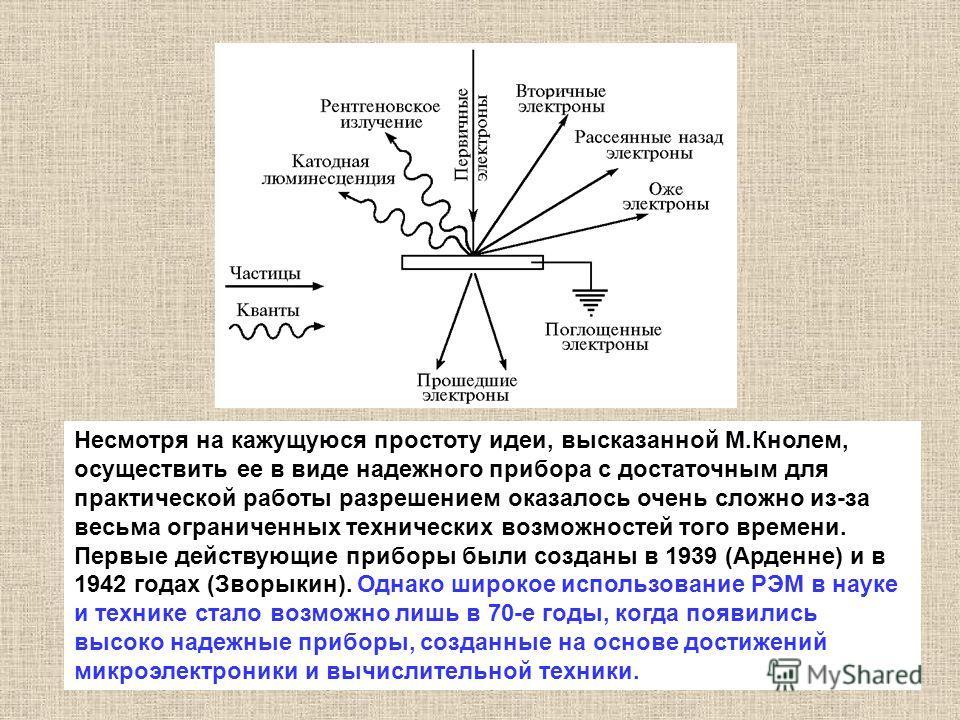 Несмотря на кажущуюся простоту идеи, высказанной М.Кнолем, осуществить ее в виде надежного прибора с достаточным для практической работы разрешением оказалось очень сложно из-за весьма ограниченных технических возможностей того времени. Первые действ