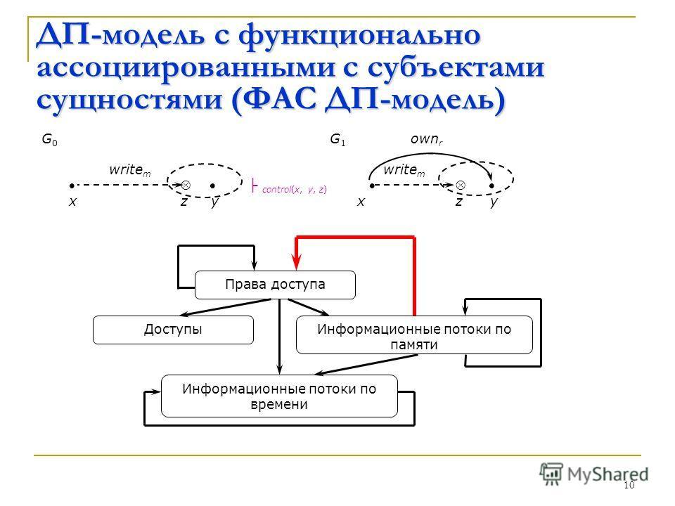 10 ДП-модель с функционально ассоциированными с субъектами сущностями (ФАС ДП-модель) G 0 G 1 own r write m control(x, y, z) x z y x z y Права доступа Информационные потоки по памяти Информационные потоки по времени Доступы