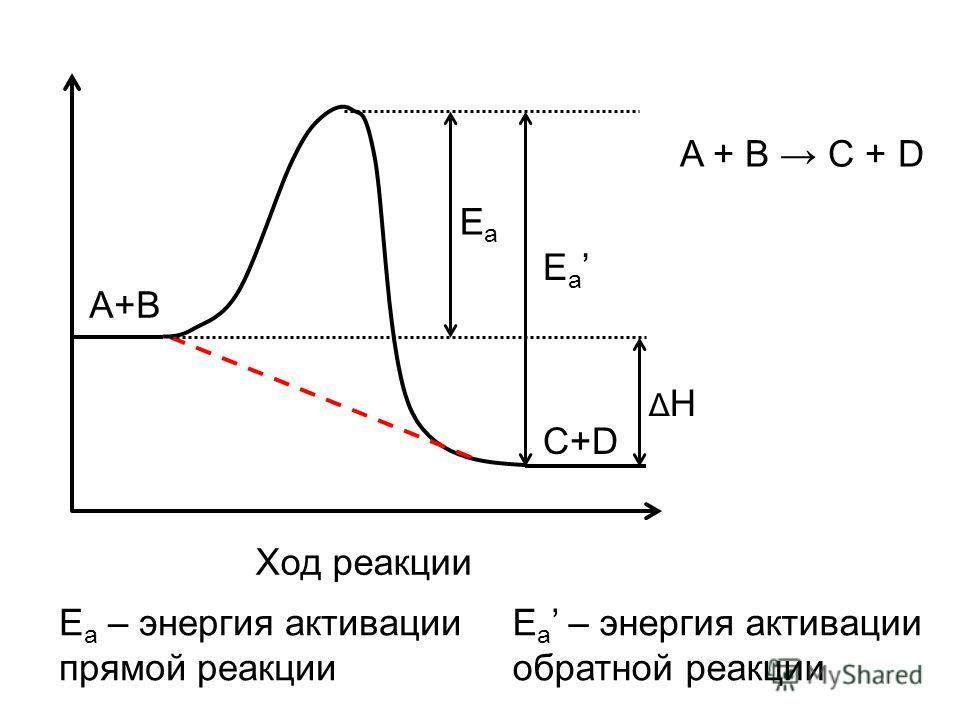 EaEa E a ΔHΔH A+B C+D Ход реакции E a – энергия активации прямой реакции E a – энергия активации обратной реакции A + B C + D
