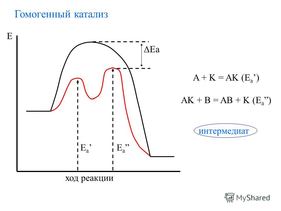 Гомогенный катализ E E a ход реакции Ea A + K = AK (E a ) AK + B = AB + K (E a) интермедиат