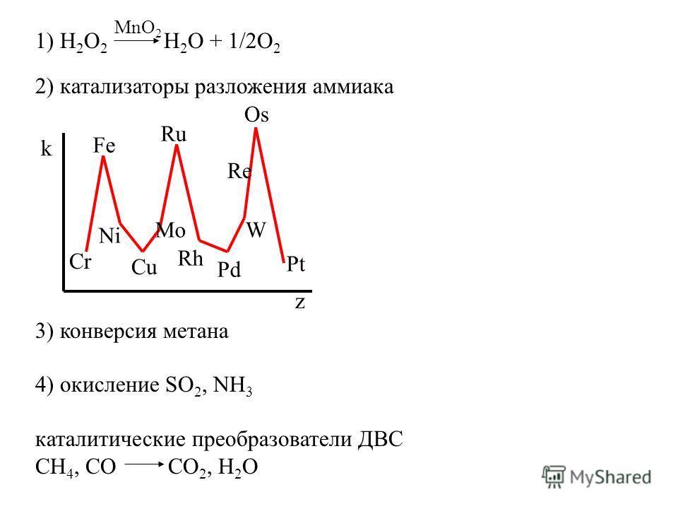 1) H 2 O 2 H 2 O + 1/2O 2 2) катализаторы разложения аммиака 3) конверсия метана 4) окисление SO 2, NH 3 каталитические преобразователи ДВС CH 4, CO CO 2, H 2 O MnO 2 k z Cr Fe Ni Cu Mo Ru Rh Pd W Re Os Pt