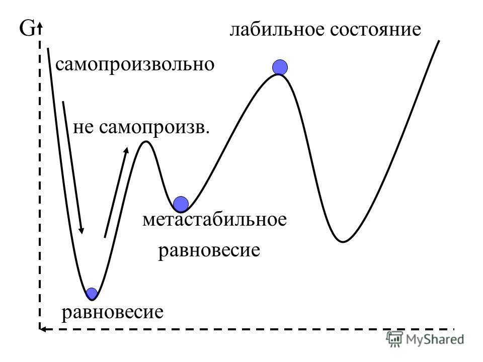 G лабильное состояние самопроизвольно не самопроизв. метастабильное равновесие равновесие