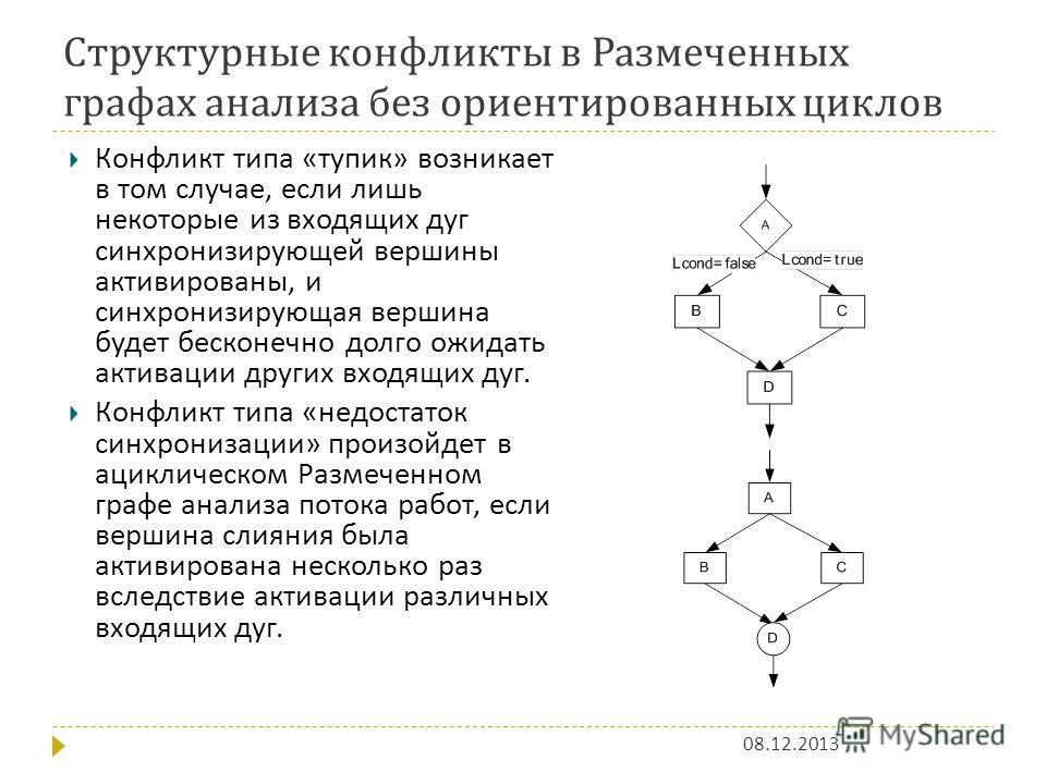 Структурные конфликты в Размеченных графах анализа без ориентированных циклов 08.12.2013 Конфликт типа « тупик » возникает в том случае, если лишь некоторые из входящих дуг синхронизирующей вершины активированы, и синхронизирующая вершина будет беско
