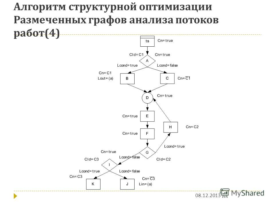 Алгоритм структурной оптимизации Размеченных графов анализа потоков работ (4) 08.12.2013