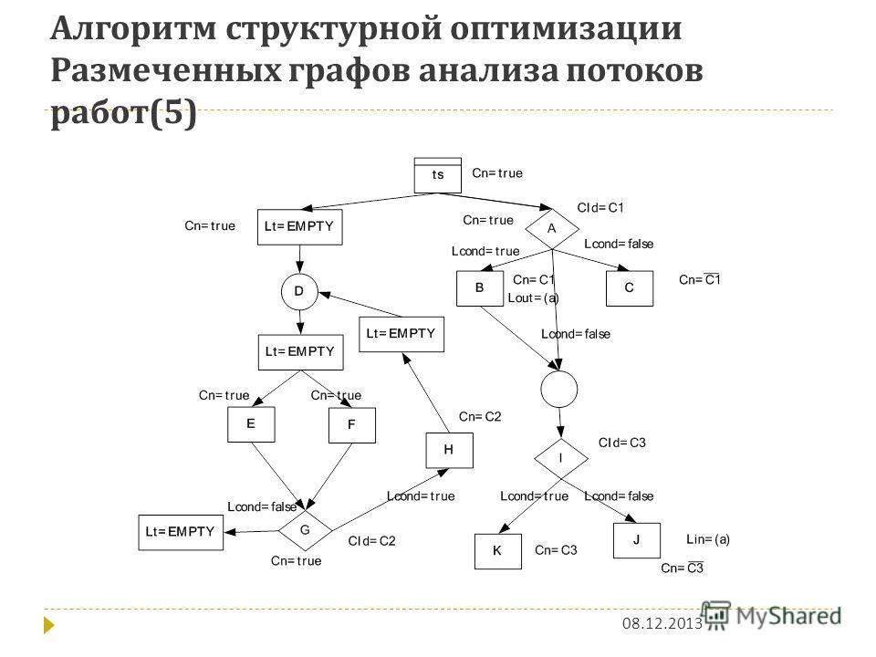 Алгоритм структурной оптимизации Размеченных графов анализа потоков работ (5) 08.12.2013