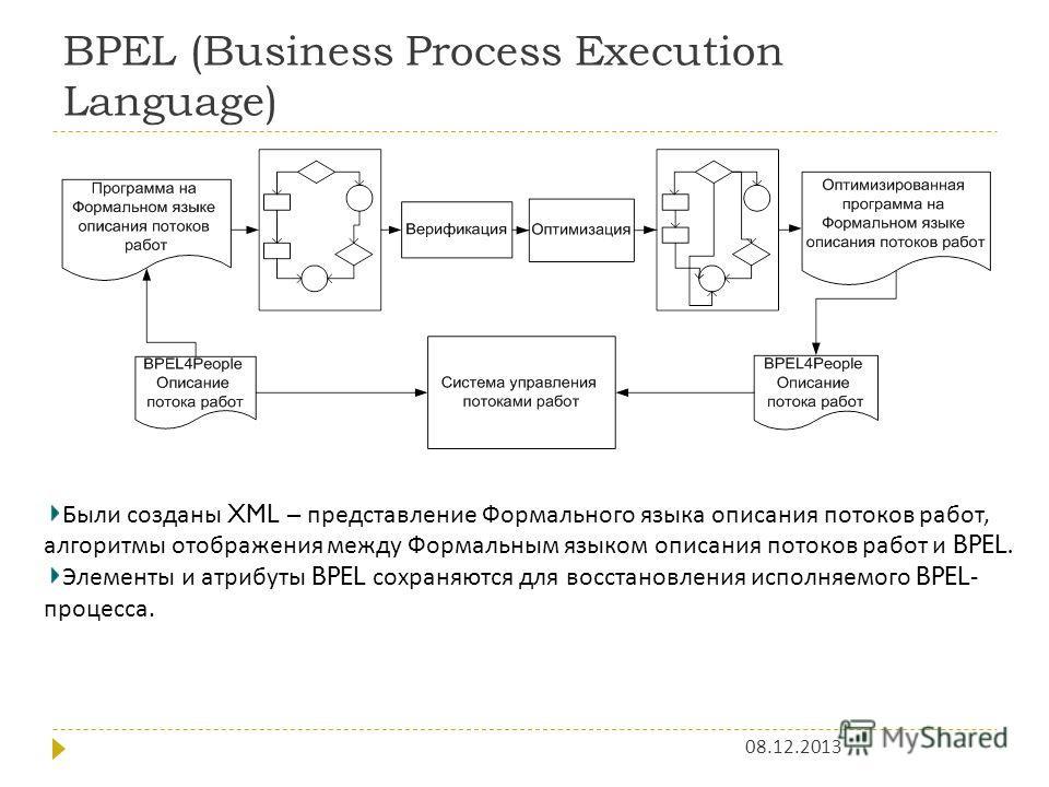 BPEL (Business Process Execution Language) 08.12.2013 Были созданы XML – представление Формального языка описания потоков работ, алгоритмы отображения между Формальным языком описания потоков работ и BPEL. Элементы и атрибуты BPEL сохраняются для вос