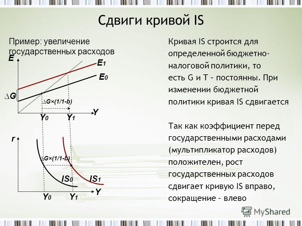 Сдвиги кривой IS Кривая IS строится для определенной бюджетно- налоговой политики, то есть G и T – постоянны. При изменении бюджетной политики кривая IS сдвигается Так как коэффициент перед государственными расходами (мультипликатор расходов) положит