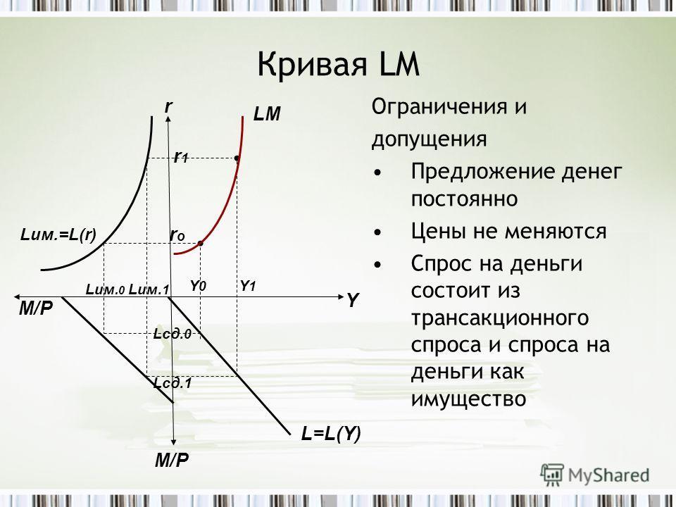 Кривая LM Ограничения и допущения Предложение денег постоянно Цены не меняются Спрос на деньги состоит из трансакционного спроса и спроса на деньги как имущество r Y M/P Lим.=L(r) LM M/P Lим. 0 Lим. 1 Lсд. 0 Lсд.1 L=L(Y) r1r1 roro Y 0 Y 1