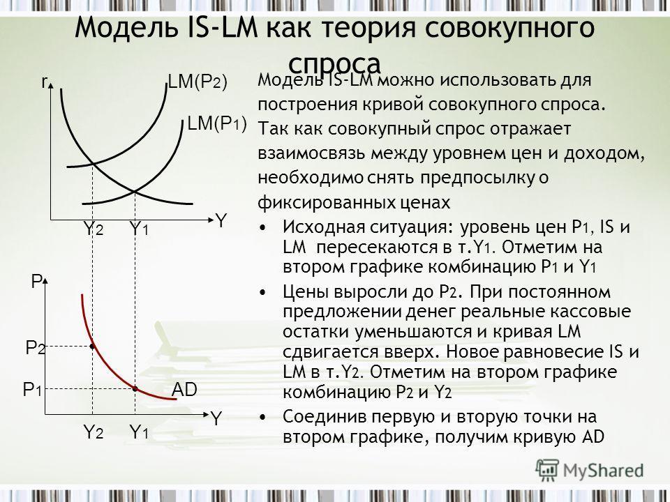 Модель IS-LM как теория совокупного спроса Модель IS-LM можно использовать для построения кривой совокупного спроса. Так как совокупный спрос отражает взаимосвязь между уровнем цен и доходом, необходимо снять предпосылку о фиксированных ценах Исходна