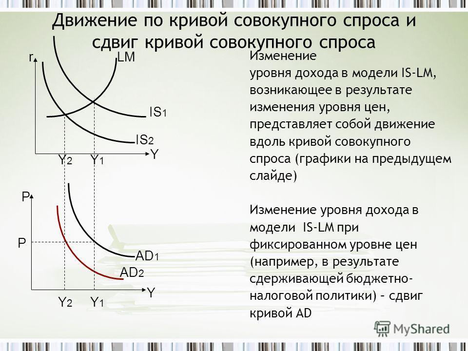 Движение по кривой совокупного спроса и сдвиг кривой совокупного спроса Изменение уровня дохода в модели IS-LM, возникающее в результате изменения уровня цен, представляет собой движение вдоль кривой совокупного спроса (графики на предыдущем слайде)