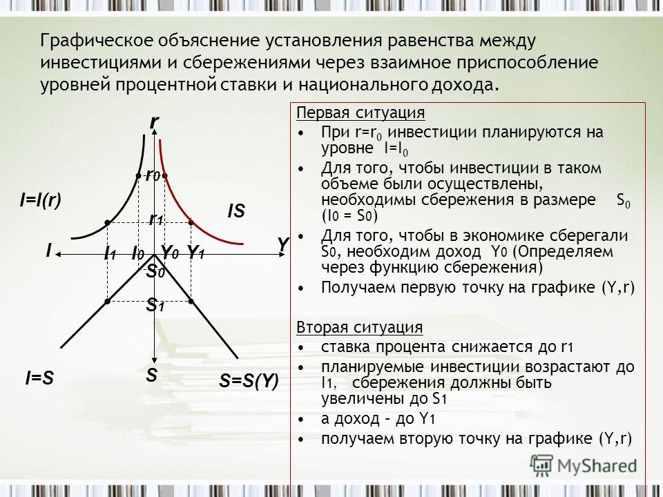 Графическое объяснение установления равенства между инвестициями и сбережениями через взаимное приспособление уровней процентной ставки и национального дохода. Первая ситуация При r=r 0 инвестиции планируются на уровне I=I 0 Для того, чтобы инвестици